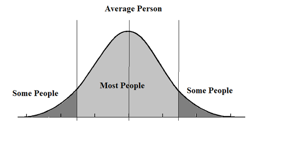 bell curve image Avg person