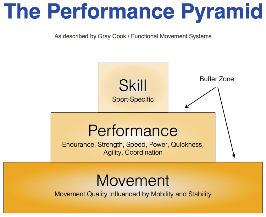 Cook-FMS-Performance-Pyramid